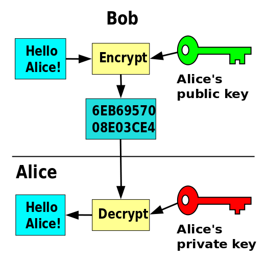 A simple break down of asymmetric key encryption
